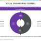 Social Engineering (Sosyal Mühendislik) Testi Nedir?