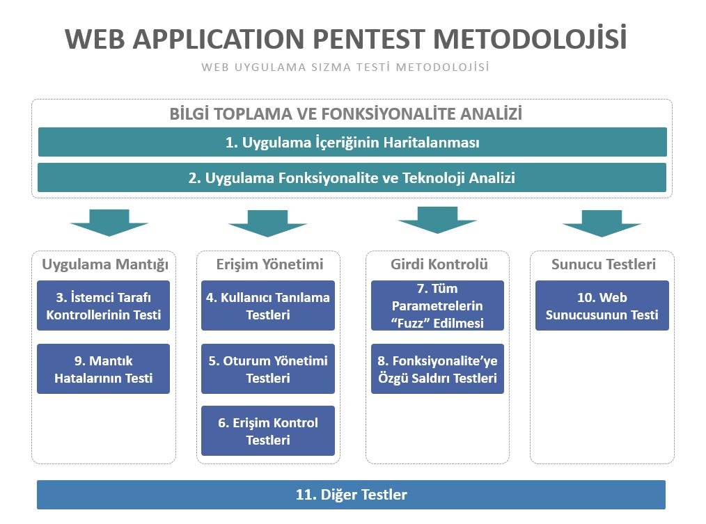 Web Uygulama Sızma Testi Metodolojisi